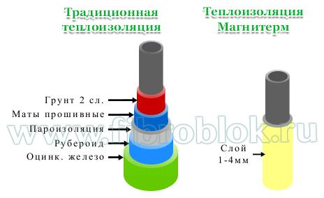 Теплоизоляционная краска Магнитерм в сравнении с обычной теплоизоляцией